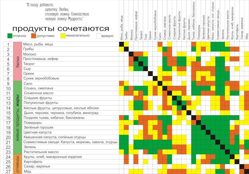 Яндекс раздельное питание